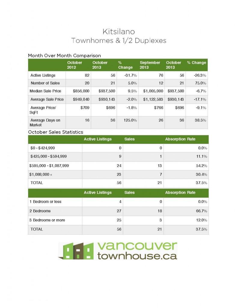 Kitsilano_Townhomes_Half_duplexes_stats