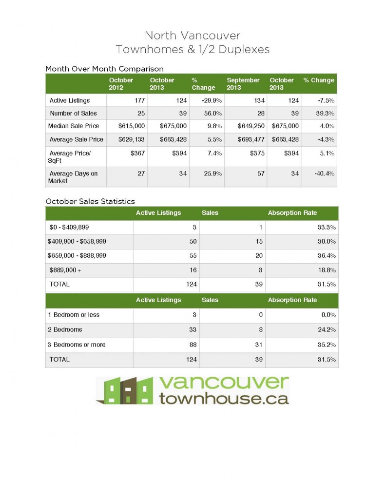North_Vancouver_Townhomes_Half_duplexes_stats