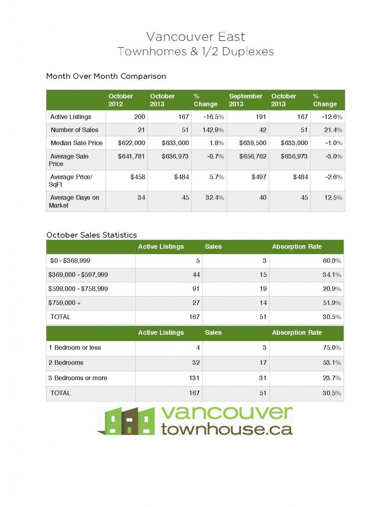 Vancouver_East_Townhomes_Half_duplexes_stats
