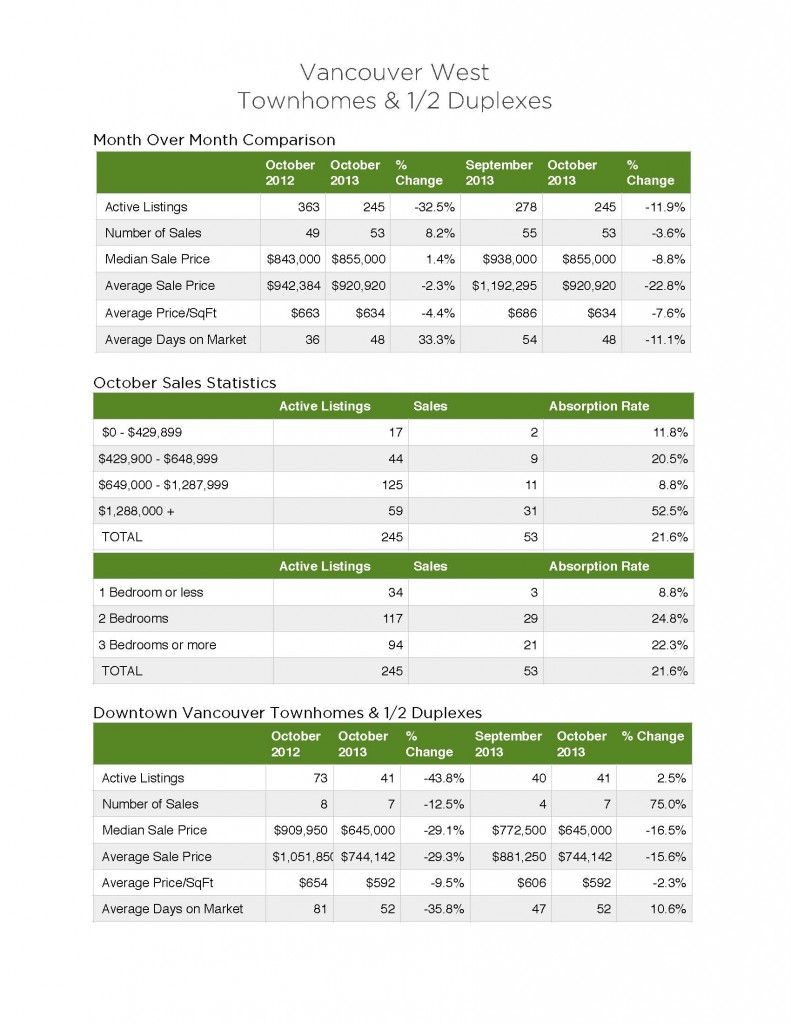 Vancouver_West_Townhomes_Half_duplexes_stats