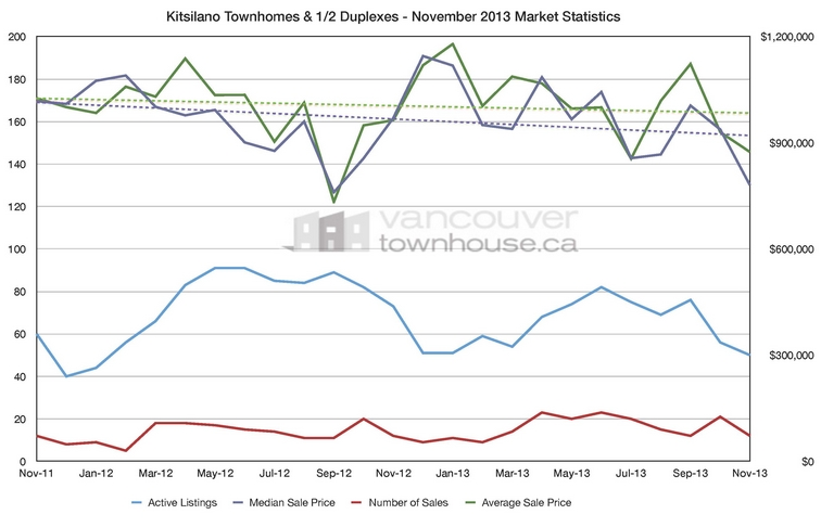 Kitsilano Market Statistics November 2013